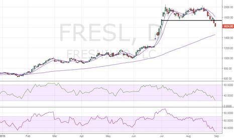 FRES: Fresnillo – Double top breakdown