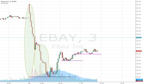 EBAY: eBay