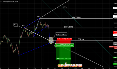 USDJPY: USD/JPY / Фаза и время. ( Phase and Timing count )