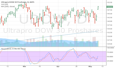 UDOW: UDOW Stoch RSI Buy Signal