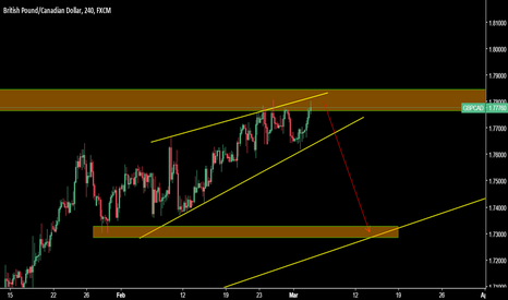 GBPCAD: GBPCAD at major resistance