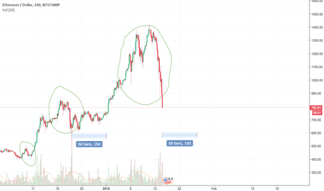 ETHUSD: Stories are repeated in the Bible.. So as for ETHEREUM