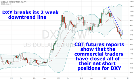 DXY: DXY going up.  COT data favors strong DXY.