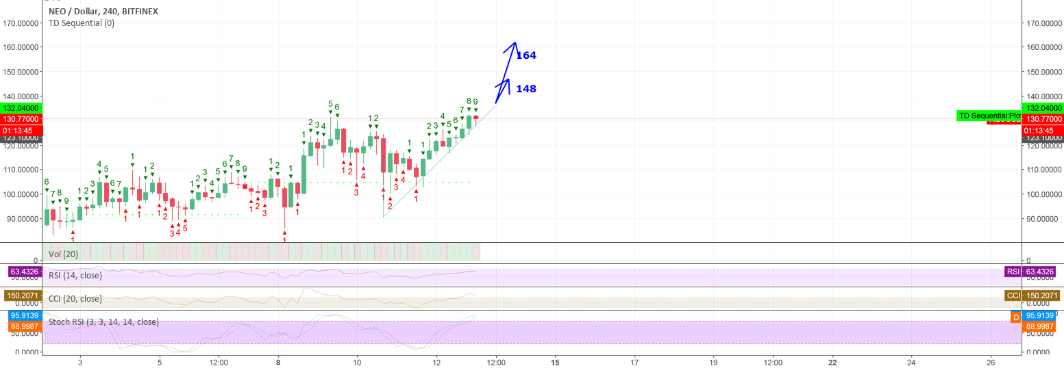NEO 148 incoming then 164