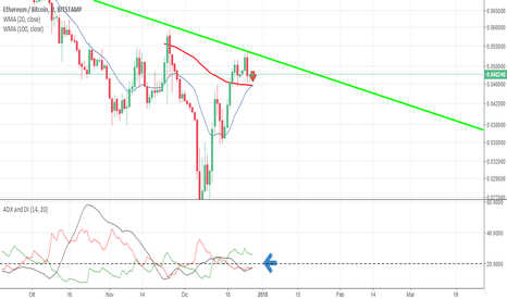 ETHBTC: eth: strong long