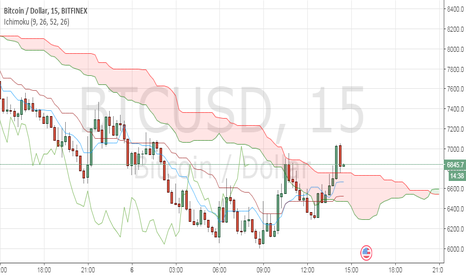 BTCUSD: Price getting over cloud in 15-minutes timeframe