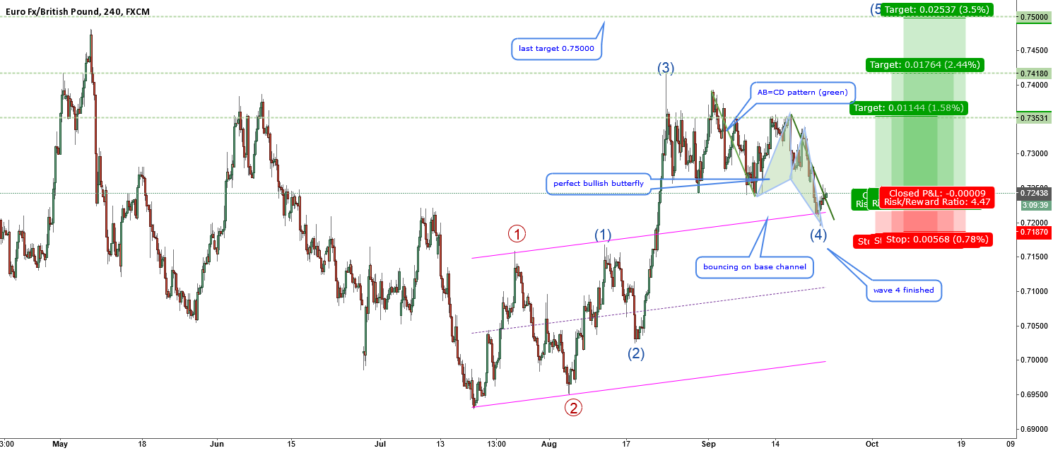 EURGBP-could start a rally soon-big bat still in play