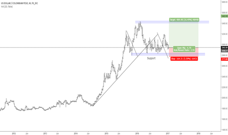 USDCOP: USDCOP ... Opportunity to go long?