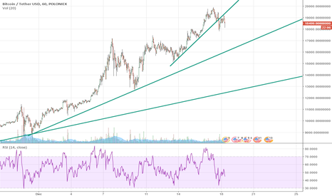 BTCUSDT: Bitcoin trend lines temporary support is temporary resistance