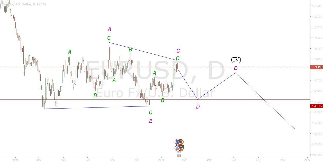 EURUSD Daily : D of triangle
