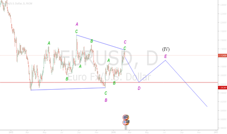 EURUSD: EURUSD Daily : D of triangle