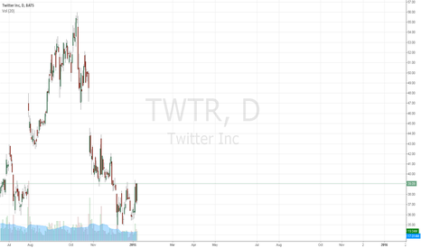 TWTR: $TWTR Gap to be filled at 47.17?
