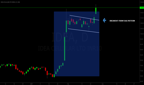 IDEA: Breakout from FLAG pattern