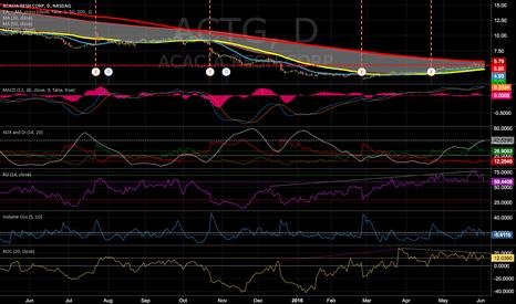 ACTG: ACTG enter a positive tren?