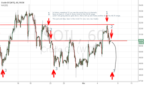 USOIL: Is History Repeating