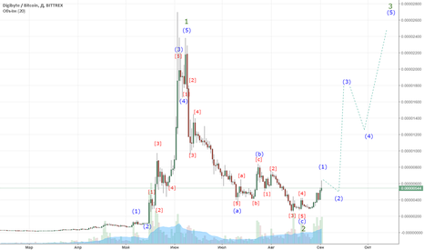 DGBBTC: 2.09 DGB начало нового тренда