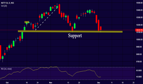 NIFTY: Mighty Nifty - At support!