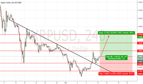 XRPUSD: RIPPLE : BUY SETUP