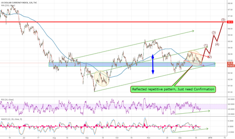 DXY: Dollar Index Still Looking to test 96 Area