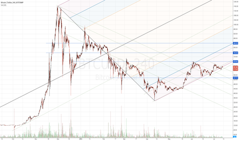 BTCUSD: BTCUSD 4 Hour candles - Andrews Pitchfork and TL Study.