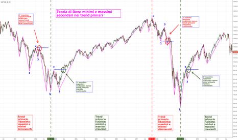 SPX: 5. Didattica: teoria di Dow e individuazione dei trend