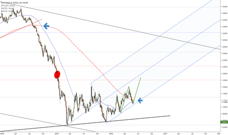 EURUSD: Simple chart, simple idea