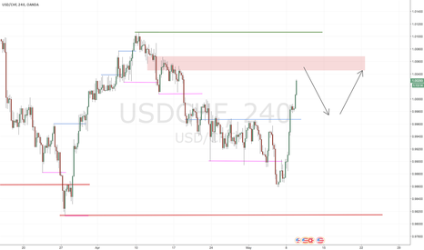 USDCHF: Rally USDCHF,  2 times +70 Pips chance