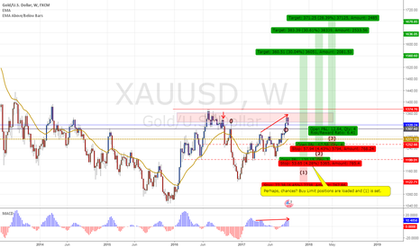 XAUUSD: XAUUSD Positions Loaded and (1) is set