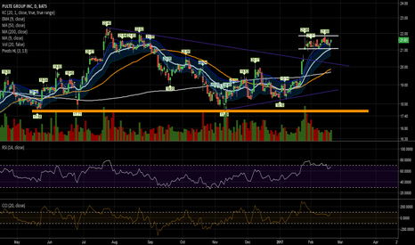 PHM: Consolidating the recent upside gap