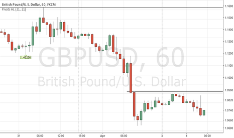 GBPUSD: Short Below 1.4245