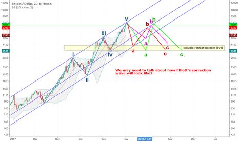 BTCUSD: $BTC may be in Elliott's correction wave... Next target $10K