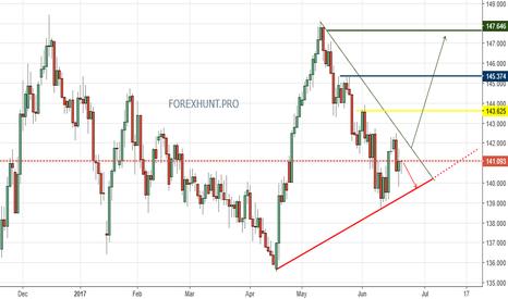 GBPJPY: GBP/JPY  DAILY Trading idea