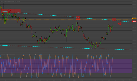 EURAUD: Overbought EURAUD