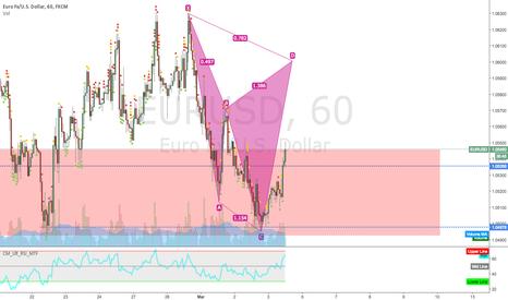 EURUSD: Cypher Pattern on 1h