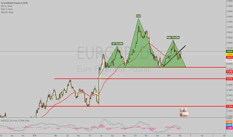 EURGBP: eur gbp H&S