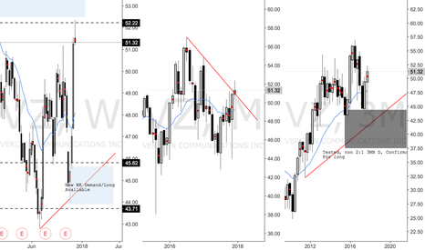 VZ: New Long Available on VZ after last trade hit TP