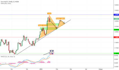 EURUSD: EUR/USD - Cosa succede?