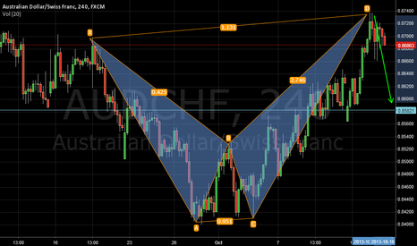 AUDCHF: Bearish ALT Bat