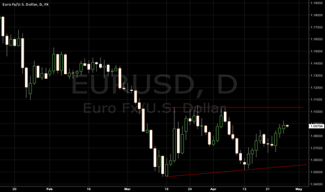 EURUSD: EURUSD on the brink