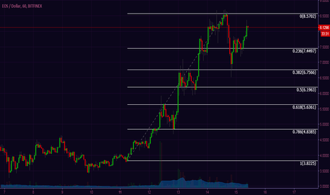 EOSUSD: EOS supporting $8 - waiting for a pullback
