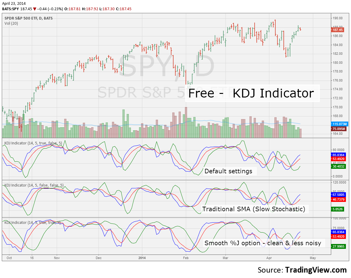 Pine Script, KDJ Indicator, Free for AMEX:SPY by kocurekc