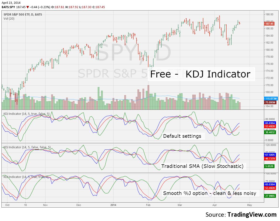Pine Script, KDJ Indicator, Free for AMEX:SPY by kocurekc — TradingView