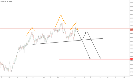 AU200AUD: HEAD AND SHOULDERS PATTERN