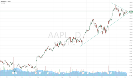 AAPL: I expect break out soon