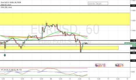 EURUSD: EUR/USD Long Position!