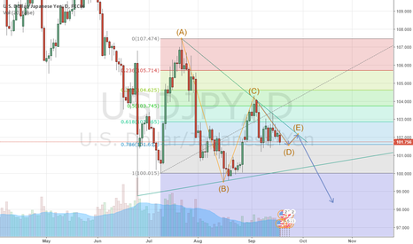 USDJPY: USD/JPY : ABCDE Elliott wave triangle setup