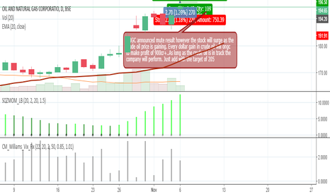 ONGC: Buy ONGC with the target of 205+.