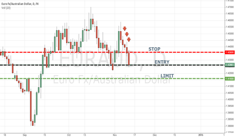EURAUD: EURAUD SHORT POSITION