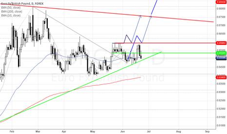 EURGBP: EUR/GBP Long-Potential