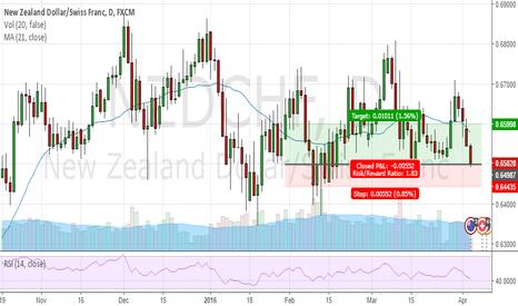 NZDCHF: double bottom buy